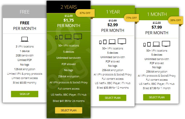 ZoogVPN price